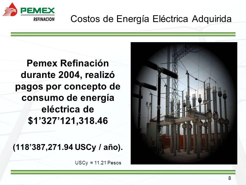 8 Pemex Refinación durante 2004, realizó pagos por concepto de consumo de energía eléctrica de $1327121,318.46 (118387,271.94 USCy / año). USCy = 11.2