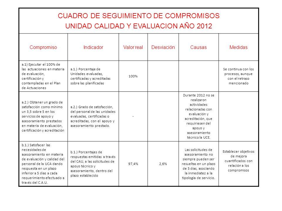 CUADRO DE SEGUIMIENTO DE COMPROMISOS UNIDAD CALIDAD Y EVALUACION AÑO 2012 CompromisoIndicadorValor realDesviaciónCausasMedidas a.1) Ejecutar el 100% de las actuaciones en materia de evaluación, certificación y contempladas en el Plan de Actuaciones a.1.) Porcentaje de Unidades evaluadas, certificadas y acreditadas sobre las planificadas 100% Se continua con los procesos, aunque con el retraso mencionado a.2.) Obtener un grado de satisfacción como mínimo un 3,5 sobre 5 en los servicios de apoyo y asesoramiento prestados en materia de evaluación, certificación y acreditación a.2.) Grado de satisfacción, del personal de las unidades evaluadas, certificadas o acreditadas, con el apoyo y asesoramiento prestado.
