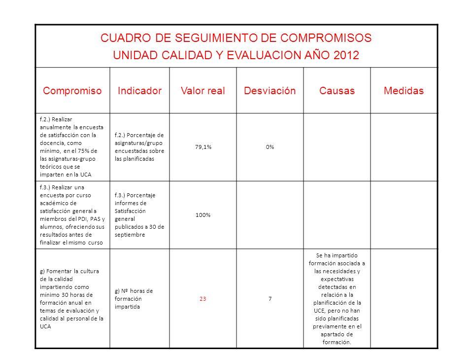 CUADRO DE SEGUIMIENTO DE COMPROMISOS UNIDAD CALIDAD Y EVALUACION AÑO 2012 CompromisoIndicadorValor realDesviaciónCausasMedidas f.2.) Realizar anualmente la encuesta de satisfacción con la docencia, como mínimo, en el 75% de las asignaturas-grupo teóricos que se imparten en la UCA f.2.) Porcentaje de asignaturas/grupo encuestadas sobre las planificadas 79,1%0% f.3.) Realizar una encuesta por curso académico de satisfacción general a miembros del PDI, PAS y alumnos, ofreciendo sus resultados antes de finalizar el mismo curso f.3.) Porcentaje informes de Satisfacción general publicados a 30 de septiembre 100% g) Fomentar la cultura de la calidad impartiendo como mínimo 30 horas de formación anual en temas de evaluación y calidad al personal de la UCA g) Nº horas de formación impartida 237 Se ha impartido formación asociada a las necesidades y expectativas detectadas en relación a la planificación de la UCE, pero no han sido planificadas previamente en el apartado de formación.