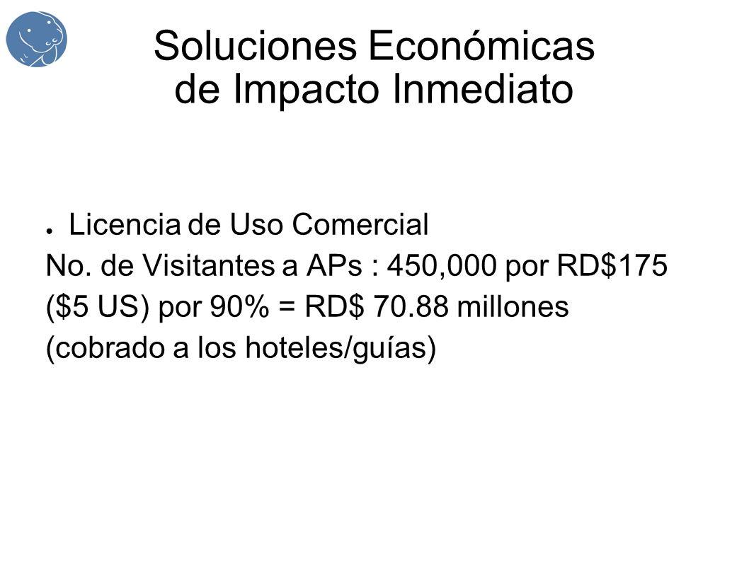 Soluciones Económicas de Impacto Inmediato Licencia de Uso Comercial No. de Visitantes a APs : 450,000 por RD$175 ($5 US) por 90% = RD$ 70.88 millones