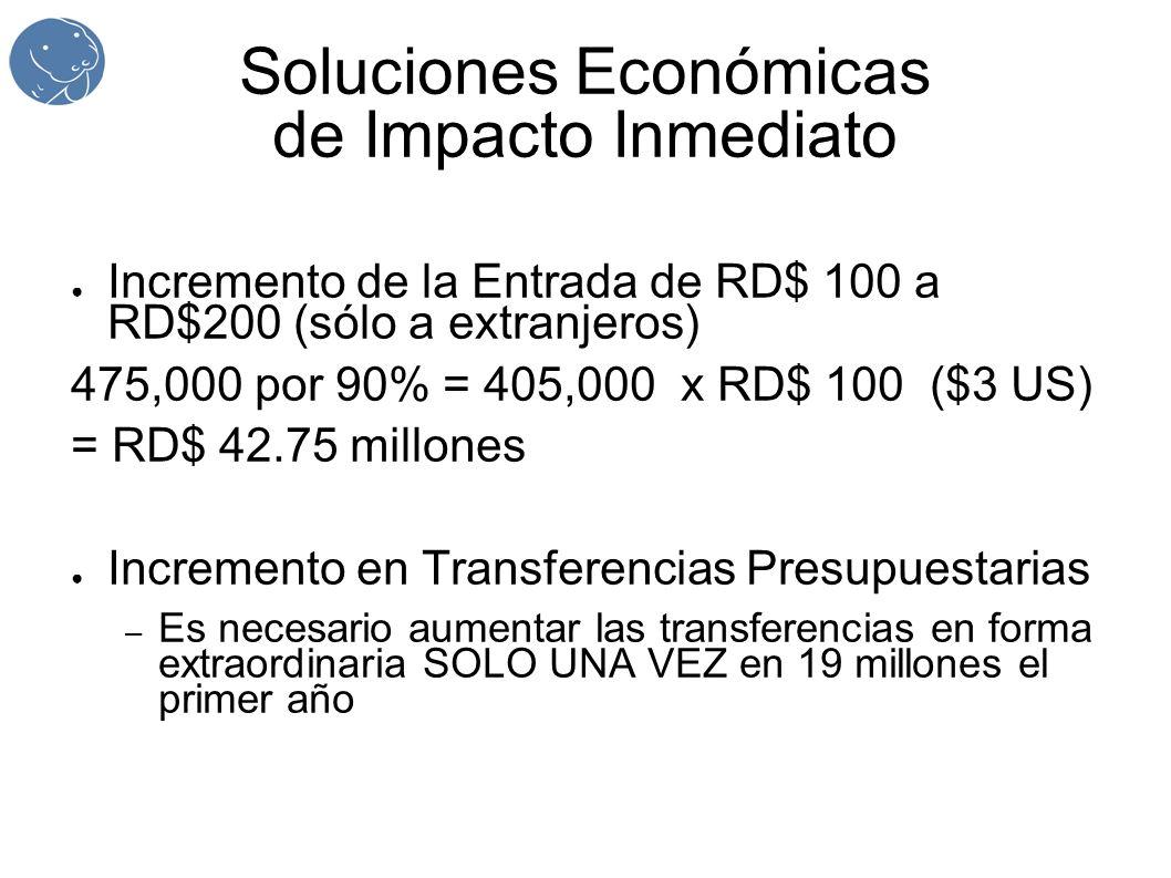 Soluciones Económicas de Impacto Inmediato Incremento de la Entrada de RD$ 100 a RD$200 (sólo a extranjeros) 475,000 por 90% = 405,000 x RD$ 100 ($3 US) = RD$ 42.75 millones Incremento en Transferencias Presupuestarias – Es necesario aumentar las transferencias en forma extraordinaria SOLO UNA VEZ en 19 millones el primer año