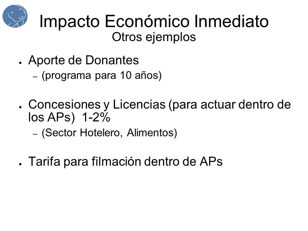 Impacto Económico Inmediato Otros ejemplos Aporte de Donantes – (programa para 10 años) Concesiones y Licencias (para actuar dentro de los APs) 1-2% – (Sector Hotelero, Alimentos) Tarifa para filmación dentro de APs