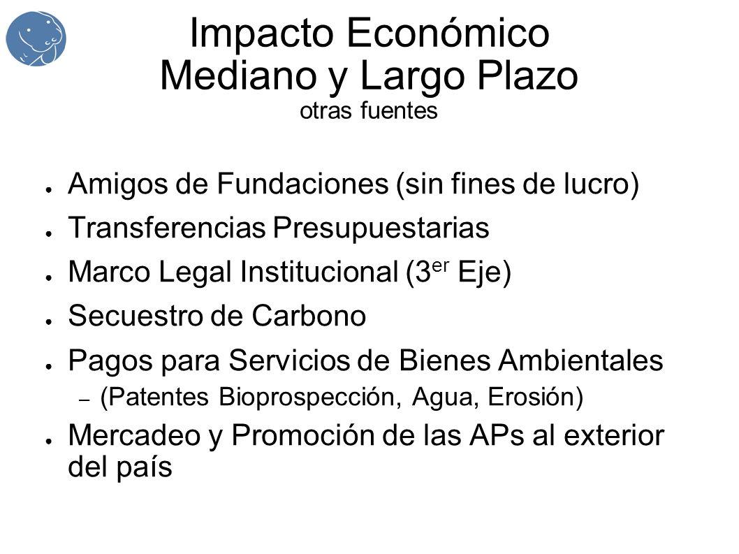 Impacto Económico Mediano y Largo Plazo otras fuentes Amigos de Fundaciones (sin fines de lucro) Transferencias Presupuestarias Marco Legal Institucio