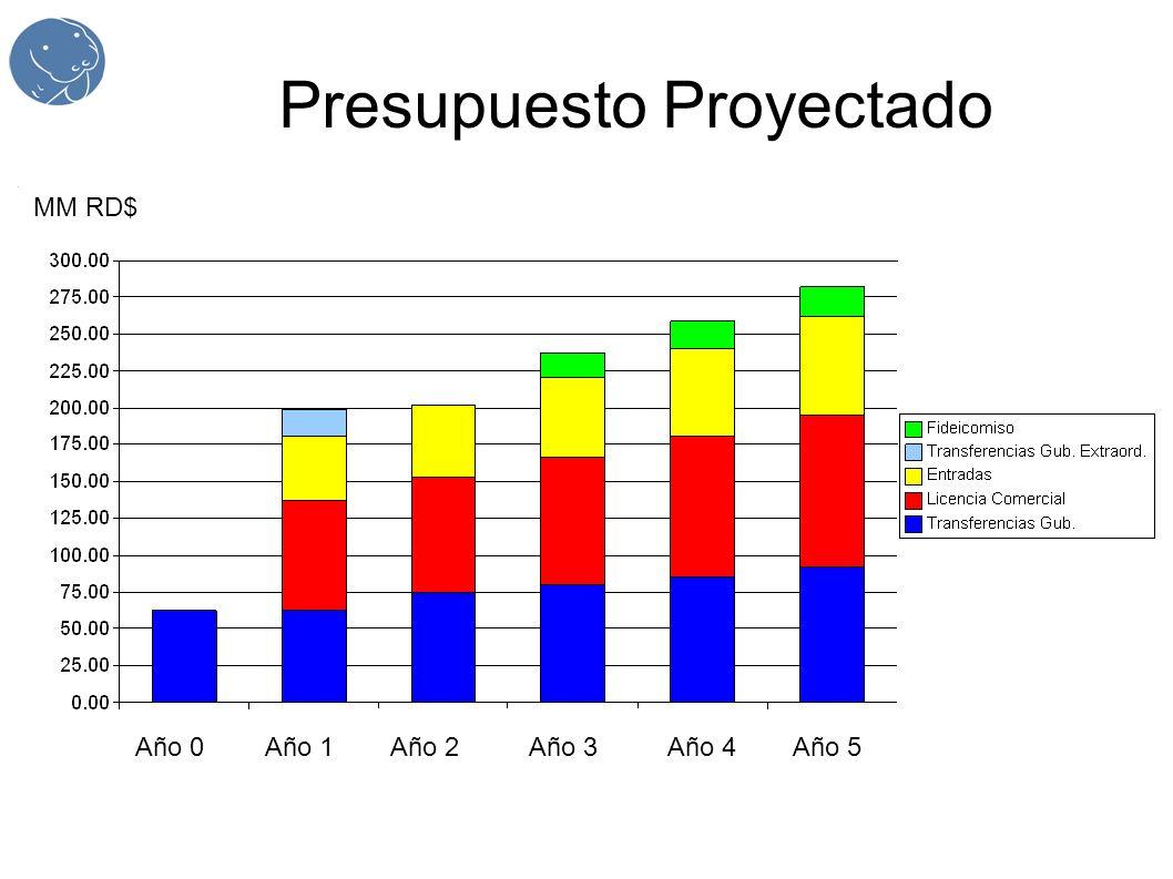 Presupuesto Proyectado Año 0Año 1Año 2Año 3Año 4Año 5 MM RD$