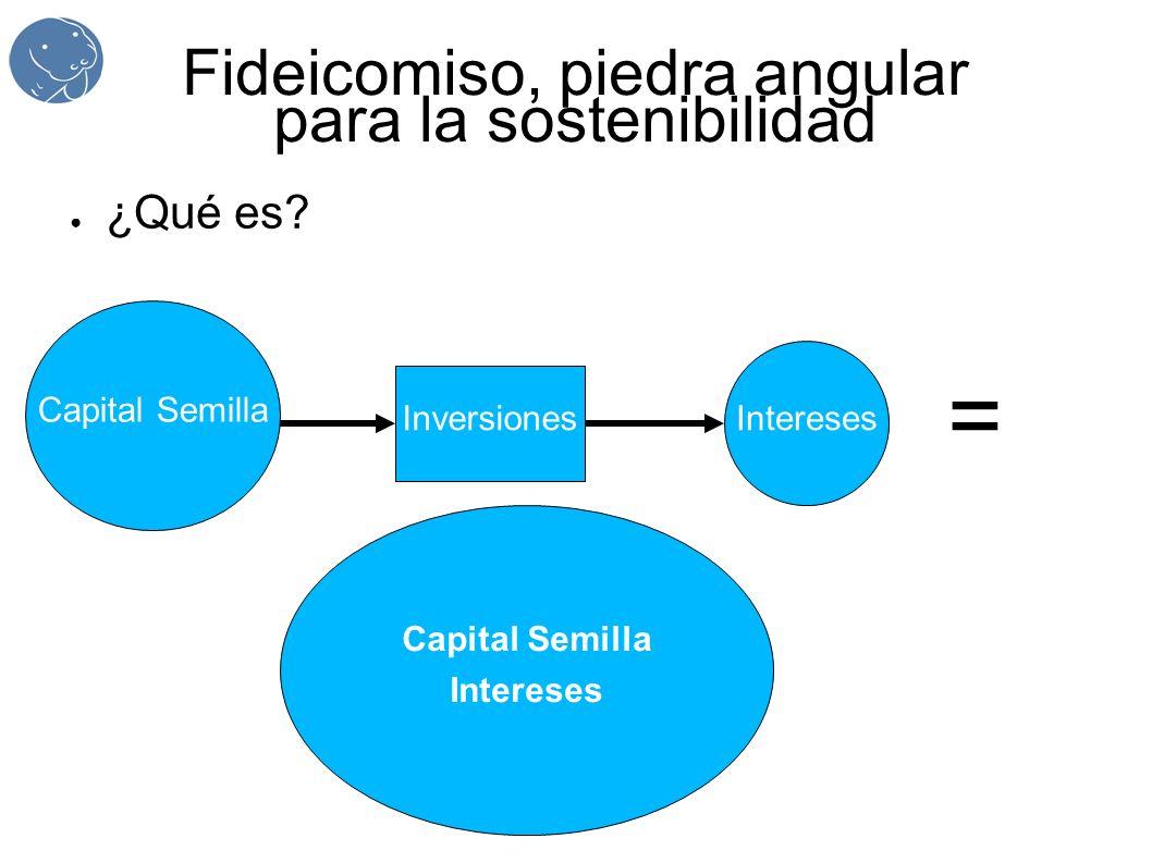 Fideicomiso, piedra angular para la sostenibilidad ¿Qué es? Capital Semilla Inversiones Intereses ´=´= Capital Semilla Intereses