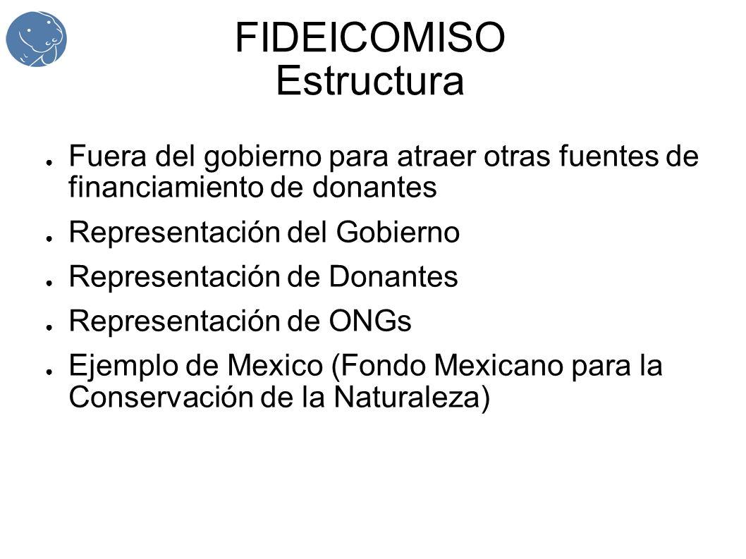 FIDEICOMISO Estructura Fuera del gobierno para atraer otras fuentes de financiamiento de donantes Representación del Gobierno Representación de Donantes Representación de ONGs Ejemplo de Mexico (Fondo Mexicano para la Conservación de la Naturaleza)