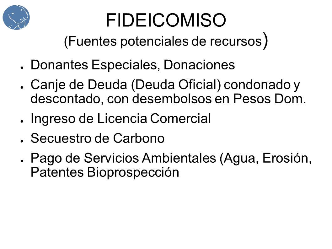 FIDEICOMISO (Fuentes potenciales de recursos ) Donantes Especiales, Donaciones Canje de Deuda (Deuda Oficial) condonado y descontado, con desembolsos en Pesos Dom.