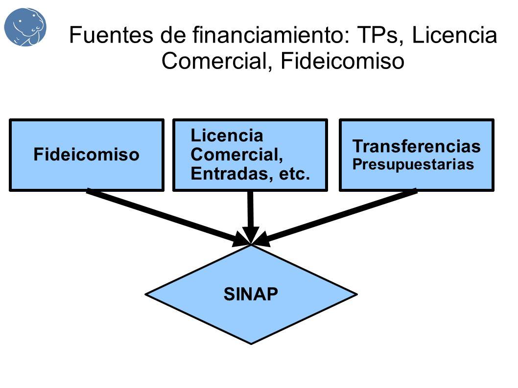 Fuentes de financiamiento: TPs, Licencia Comercial, Fideicomiso SINAP Fideicomiso Transferencias Presupuestarias Licencia Comercial, Entradas, etc.