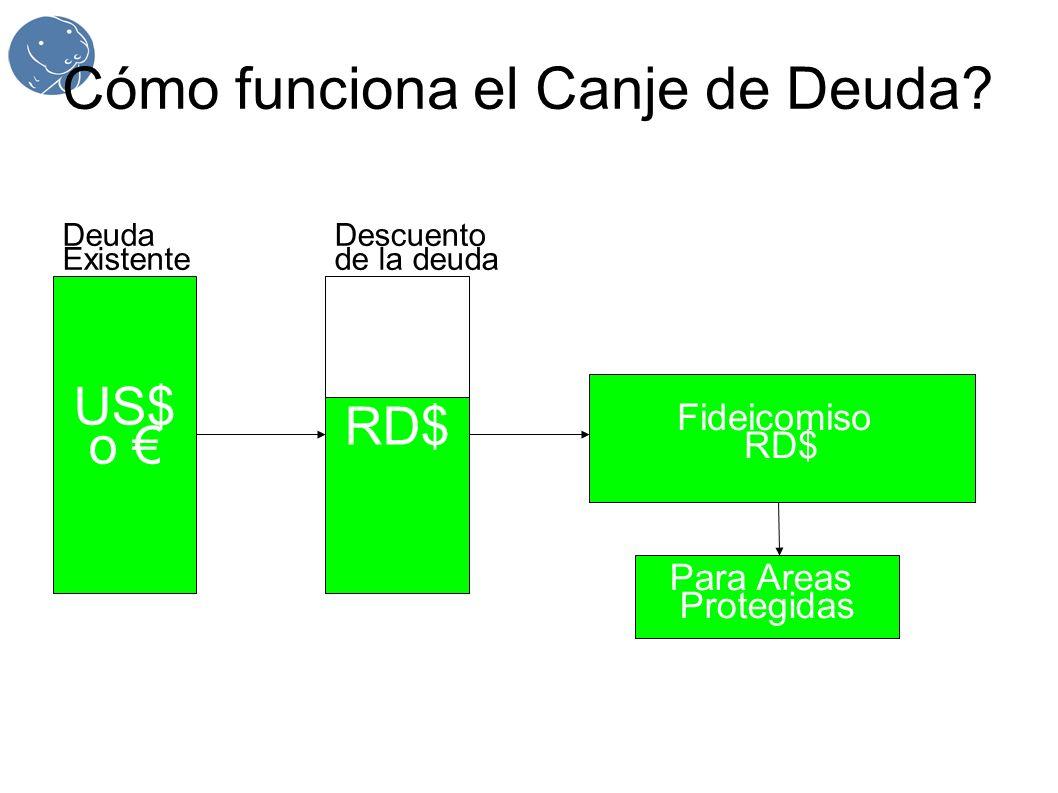 Cómo funciona el Canje de Deuda? US$ o Deuda Existente RD$ Descuento de la deuda Fideicomiso RD$ Para Areas Protegidas