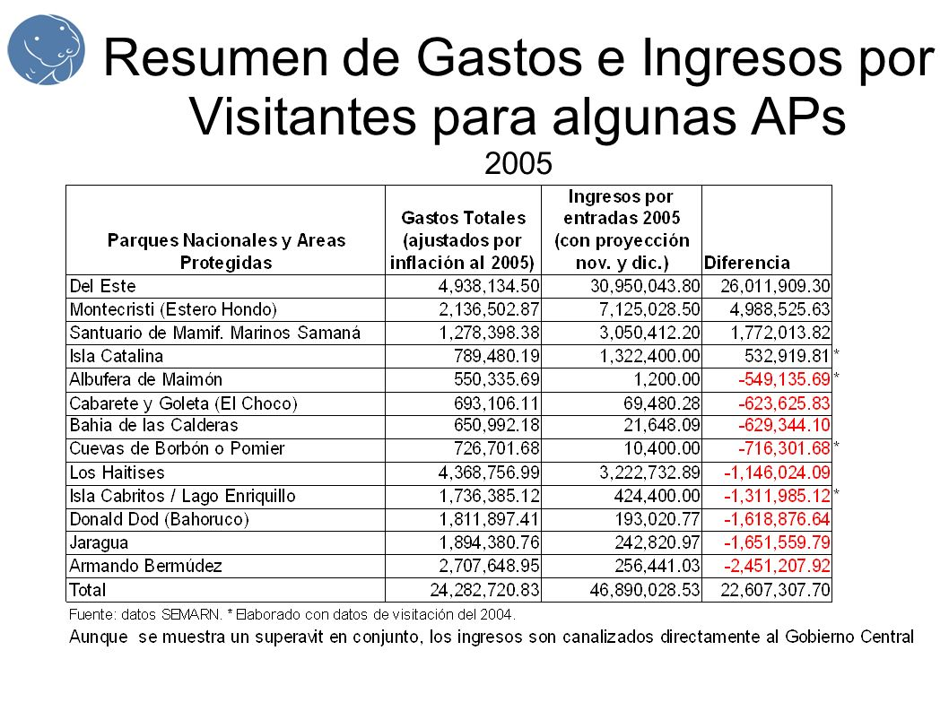 Resumen de Gastos e Ingresos por Visitantes para algunas APs 2005
