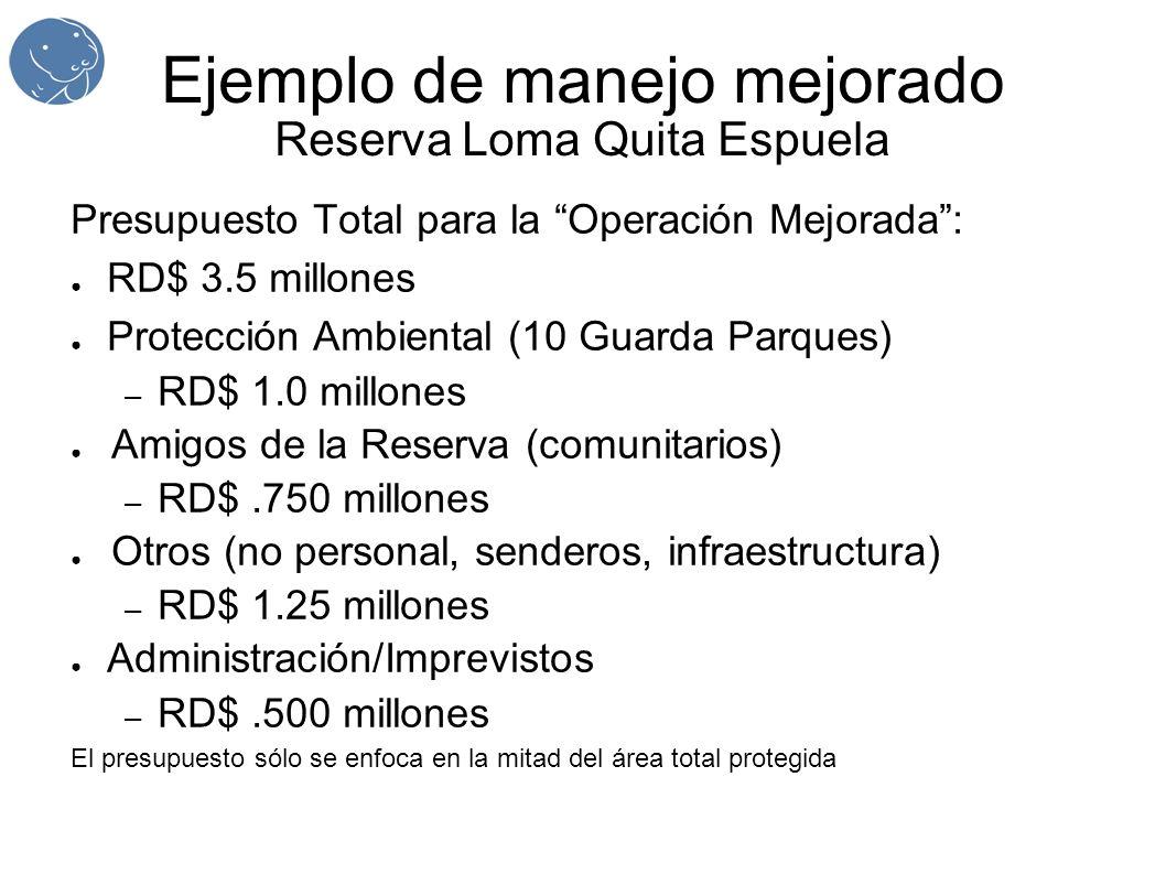 Ejemplo de manejo mejorado Reserva Loma Quita Espuela Presupuesto Total para la Operación Mejorada: RD$ 3.5 millones Protección Ambiental (10 Guarda Parques) – RD$ 1.0 millones Amigos de la Reserva (comunitarios) – RD$.750 millones Otros (no personal, senderos, infraestructura) – RD$ 1.25 millones Administración/Imprevistos – RD$.500 millones El presupuesto sólo se enfoca en la mitad del área total protegida