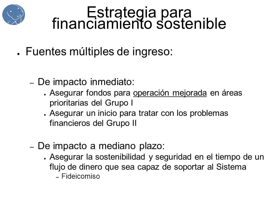 Estrategia para financiamiento sostenible Fuentes múltiples de ingreso: – De impacto inmediato: Asegurar fondos para operación mejorada en áreas prior