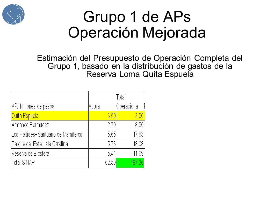 Grupo 1 de APs Operación Mejorada Estimación del Presupuesto de Operación Completa del Grupo 1, basado en la distribución de gastos de la Reserva Loma
