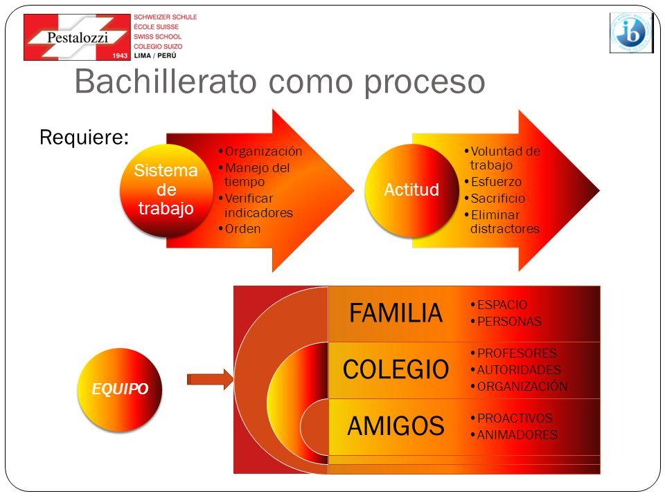 Bachillerato como proceso Organización Manejo del tiempo Verificar indicadores Orden Sistema de trabajo Voluntad de trabajo Esfuerzo Sacrificio Elimin
