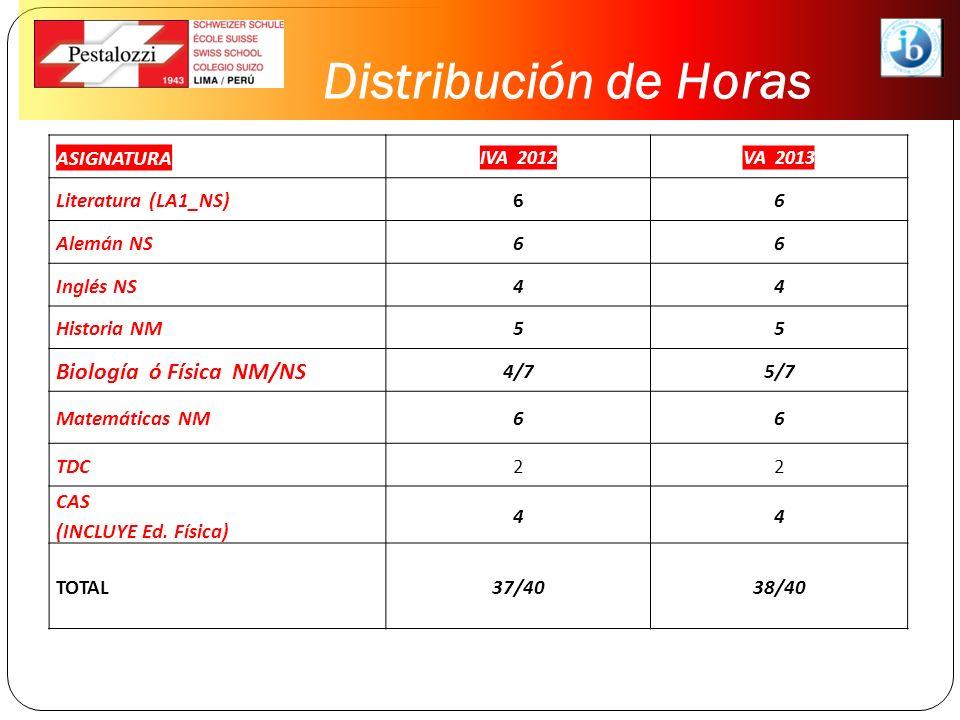 Distribución de Horas ASIGNATURA IVA 2012VA 2013 Literatura (LA1_NS)66 Alemán NS66 Inglés NS44 Historia NM55 Biología ó Física NM/NS 4/75/7 Matemática