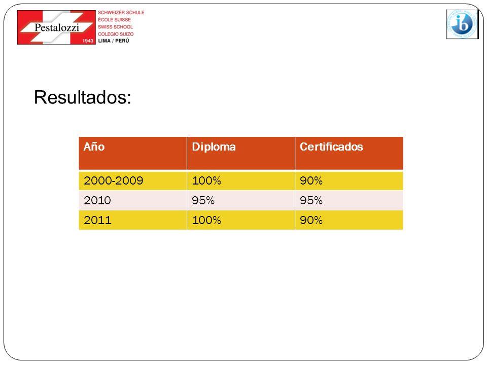 Resultados: AñoDiplomaCertificados 2000-2009100%90% 201095% 2011100%90%