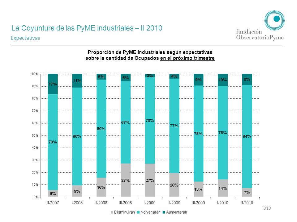 La Coyuntura de las PyME industriales – II 2010 Agosto 2010 Expectativas Proporción de PyME industriales según expectativas sobre la cantidad de Ocupados en el próximo trimestre