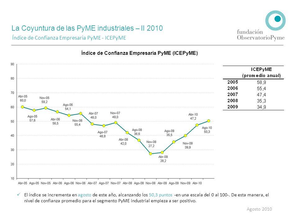 La Coyuntura de las PyME industriales – II 2010 Agosto 2010 Índice de Confianza Empresaria PyME - ICEPyME Índice de Confianza Empresaria PyME (ICEPyME) El índice se incrementa en agosto de este año, alcanzando los 50,3 puntos -en una escala del 0 al 100-.