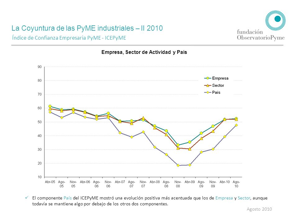La Coyuntura de las PyME industriales – II 2010 Agosto 2010 Empresa Sector La confianza en la evolución de la situación general en el próximo año -componente expectativas futuras- muestra una tendencia positiva para los componentes País y Empresa, mientras que se mantuvo estable respecto a abril en el caso de Sector.