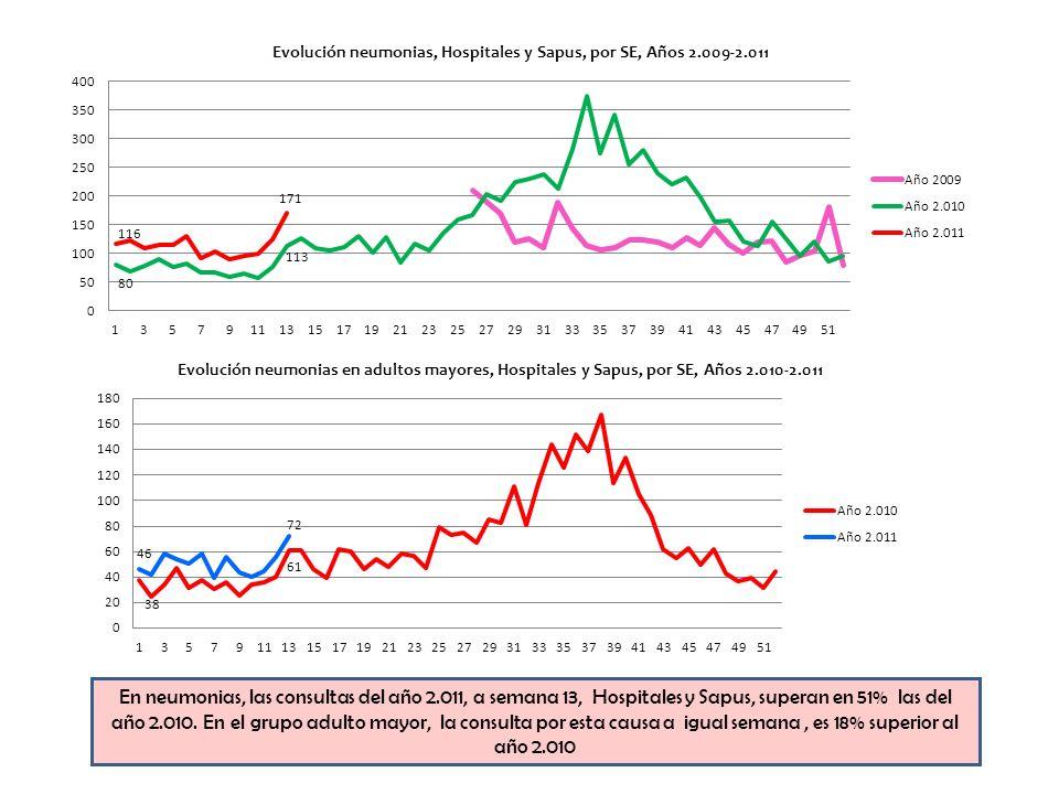 En neumonias, las consultas del año 2.011, a semana 13, Hospitales y Sapus, superan en 51% las del año 2.010.
