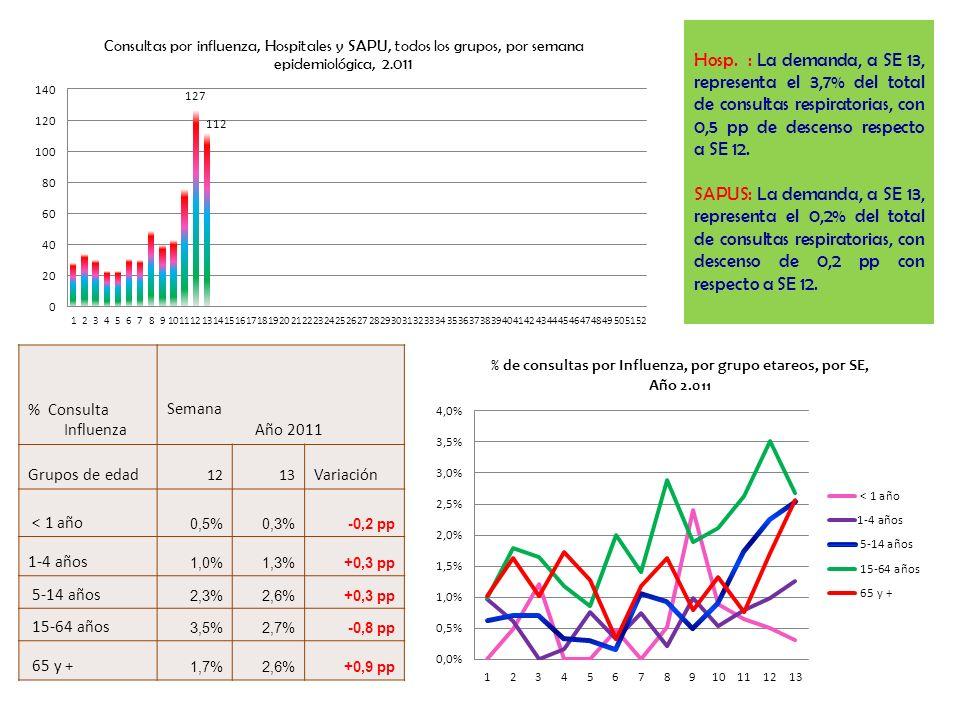 Hosp. : La demanda, a SE 13, representa el 3,7% del total de consultas respiratorias, con 0,5 pp de descenso respecto a SE 12. SAPUS: La demanda, a SE