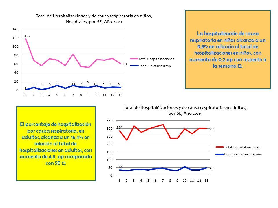 La hospitalización de causa respiratoria en niños alcanza a un 9,8% en relación al total de hospitalizaciones en niños, con aumento de 0,2 pp con resp