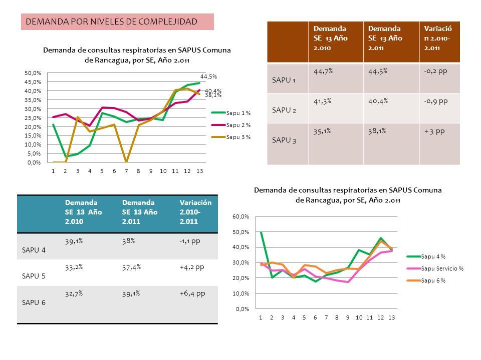 DEMANDA POR NIVELES DE COMPLEJIDAD Demanda SE 13 Año 2.010 Demanda SE 13 Año 2.011 Variació n 2.010- 2.011 SAPU 1 44,7%44,5%-0,2 pp SAPU 2 41,3%40,4%-