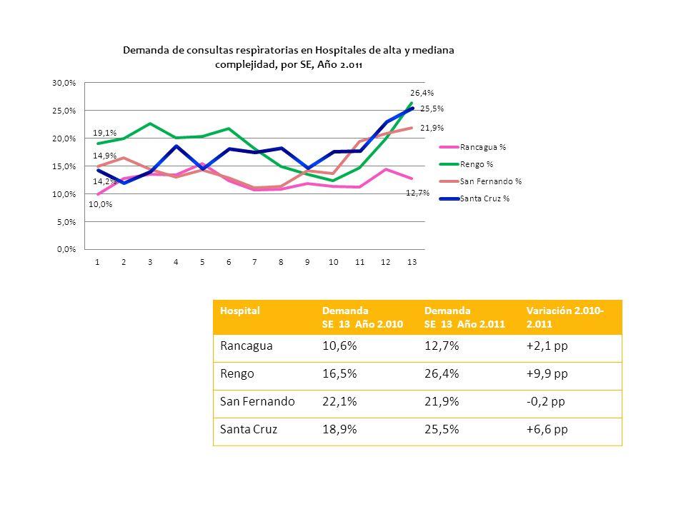 HospitalDemanda SE 13 Año 2.010 Demanda SE 13 Año 2.011 Variación 2.010- 2.011 Rancagua10,6%12,7%+2,1 pp Rengo16,5%26,4%+9,9 pp San Fernando22,1%21,9%-0,2 pp Santa Cruz18,9%25,5%+6,6 pp