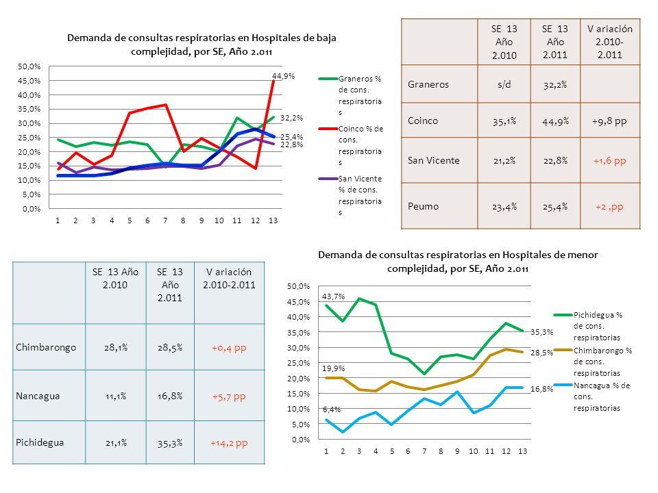 SE 13 Año 2.010 SE 13 Año 2.011 V ariación 2.010- 2.011 Graneross/d32,2% Coinco35,1%44,9%+9,8 pp San Vicente21,2%22,8%+1,6 pp Peumo23,4%25,4%+2,pp SE 13 Año 2.010 SE 13 Año 2.011 V ariación 2.010-2.011 Chimbarongo28,1%28,5%+0,4 pp Nancagua11,1%16,8%+5,7 pp Pichidegua21,1%35,3%+14,2 pp