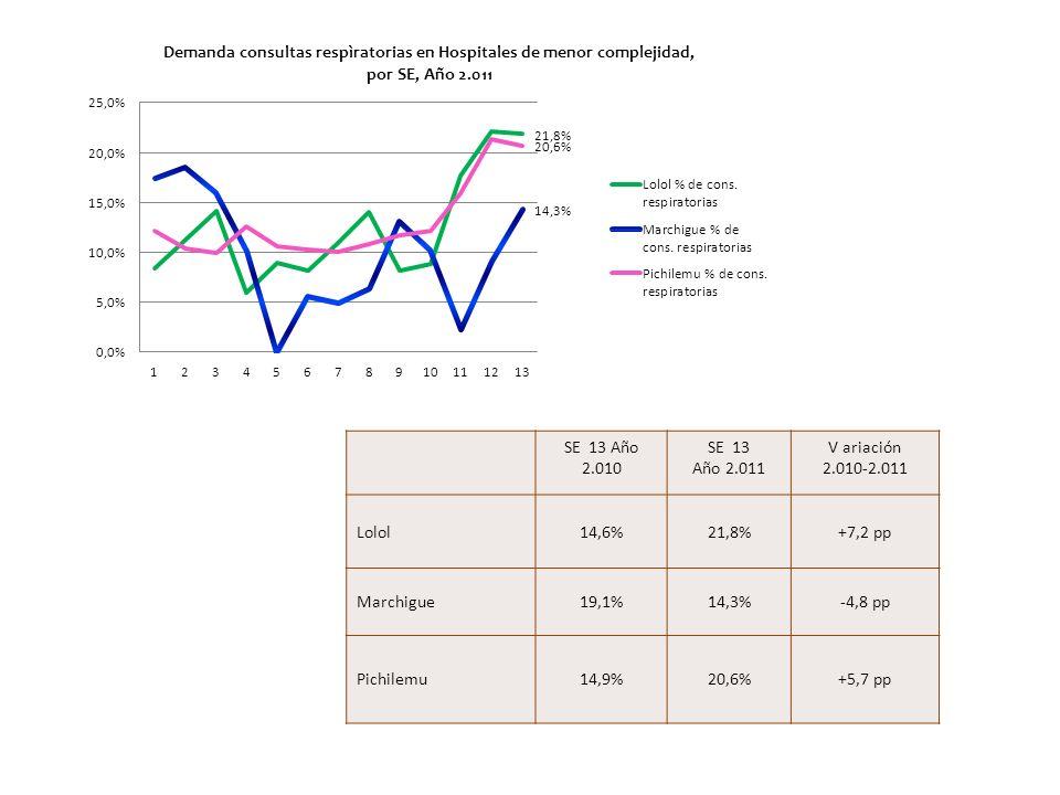 SE 13 Año 2.010 SE 13 Año 2.011 V ariación 2.010-2.011 Lolol14,6%21,8%+7,2 pp Marchigue19,1%14,3%-4,8 pp Pichilemu14,9%20,6%+5,7 pp