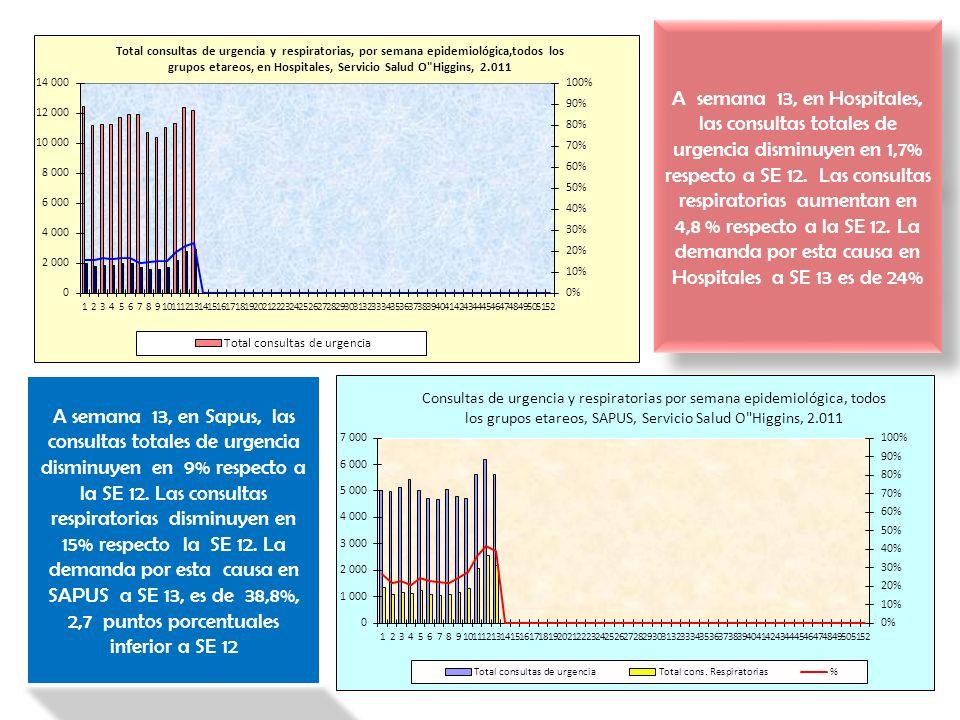 A semana 13, en Hospitales, las consultas totales de urgencia disminuyen en 1,7% respecto a SE 12. Las consultas respiratorias aumentan en 4,8 % respe