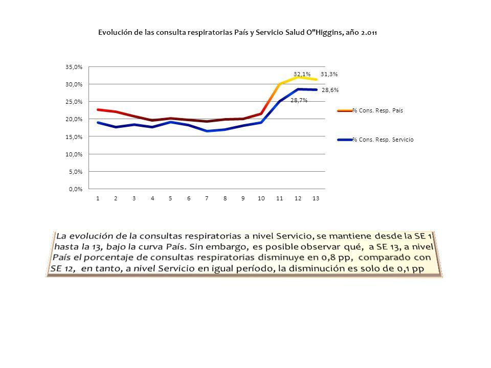 Hospitales: La demanda por esta causa, a SE 13, representa el 51% del total de consultas respiratorias, con 4,9 pp de descenso con respecto a SE 12.