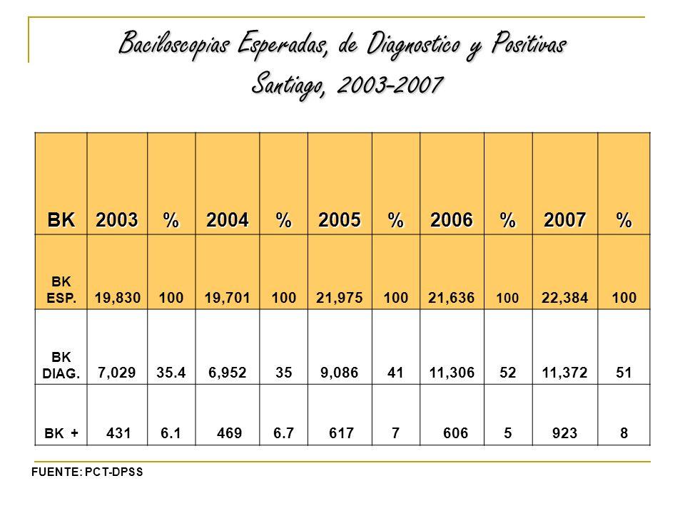 Baciloscop i as Esperadas, de Diagnostico y Positivas Santiago, 2003-2007 BK2003%2004%2005%2006%2007% BK ESP.