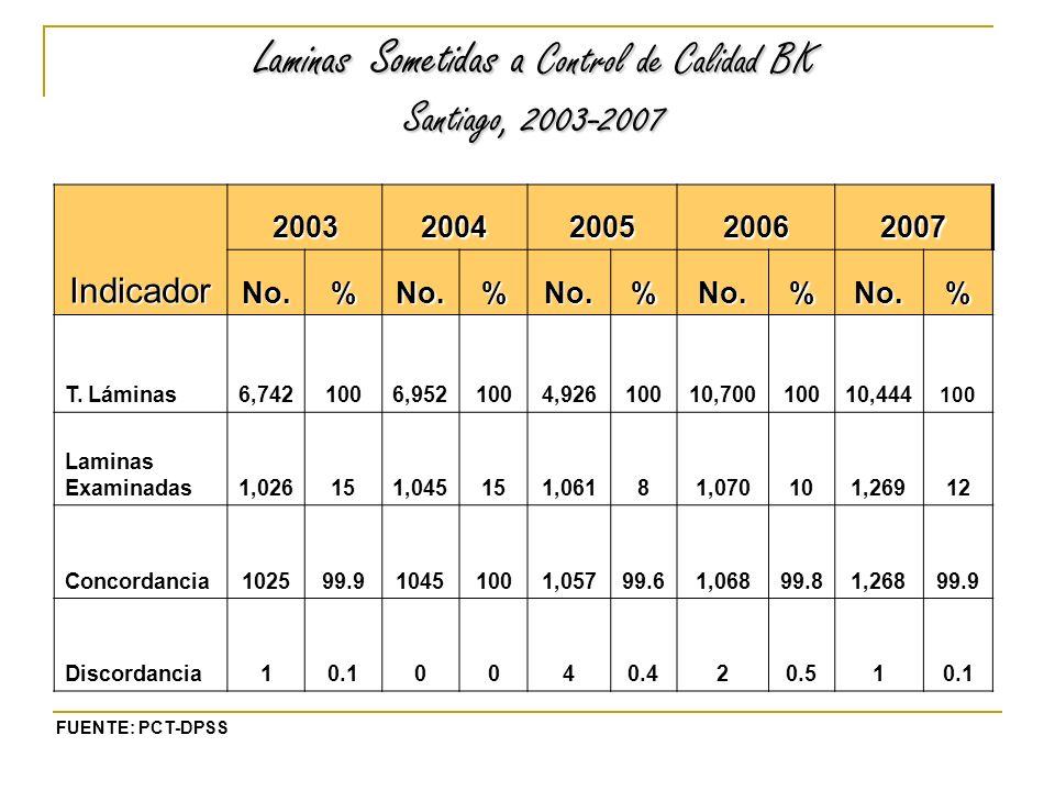 Laminas Sometidas a Control de Calidad BK Santiago, 2003-2007 FUENTE: PCT-DPSS Indicador 20032004200520062007 No.%No.%No.%No.%No.% T.