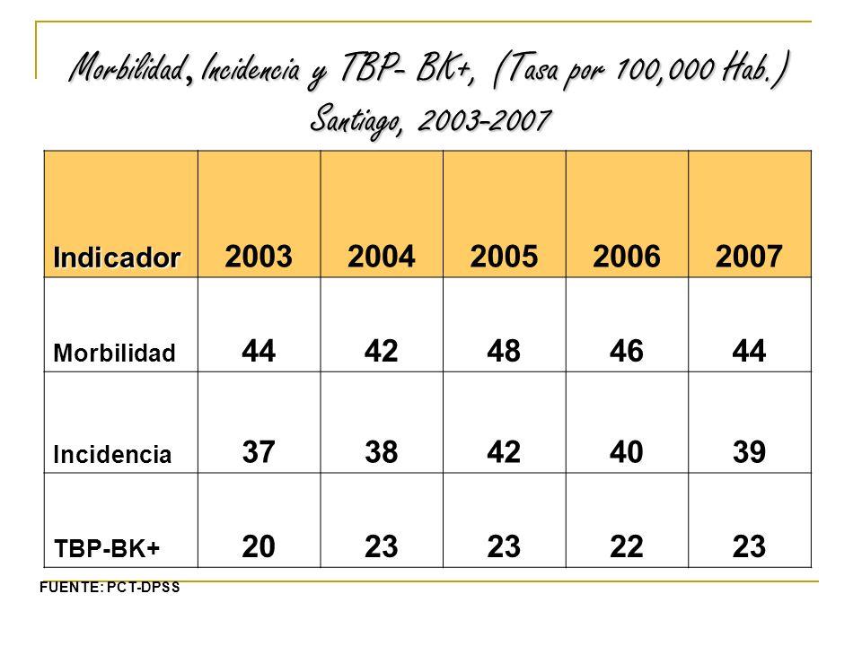 Morbilidad, Incidencia y TBP- BK+, (Tasa por 100,000 Hab.) Santiago, 2003-2007 Indicador 20032004200520062007 Morbilidad 4442484644 Incidencia 3738424039 TBP-BK+ 2023 2223 FUENTE: PCT-DPSS