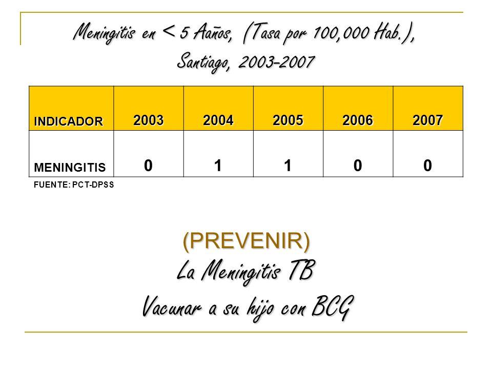 Meningitis en < 5 Aaños, (Tasa por 100,000 Hab.), Santiago, 2003-2007 INDICADOR20032004200520062007 MENINGITIS 01100 (PREVENIR) La Meningitis TB Vacunar a su hijo con BCG FUENTE: PCT-DPSS