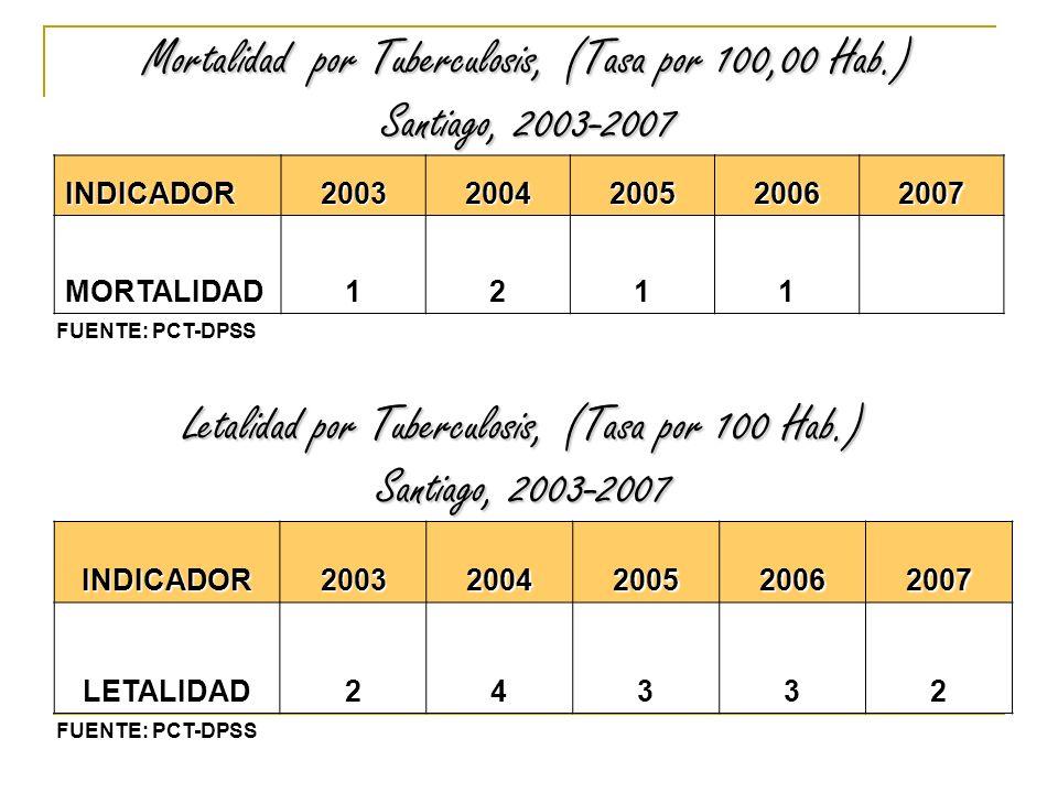 Mortalidad por Tuberculosis, (Tasa por 100,00 Hab.) Santiago, 2003-2007 INDICADOR20032004200520062007 MORTALIDAD1211 Letalidad por Tuberculosis, (Tasa por 100 Hab.) Santiago, 2003-2007 INDICADOR20032004200520062007 LETALIDAD24332 FUENTE: PCT-DPSS