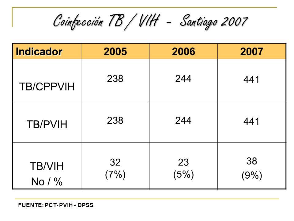 Coinfección TB / VIH - Santiago 2007 Coinfección TB / VIH - Santiago 2007 Indicador 200520062007 TB/CPPVIH 238244 441 TB/PVIH 238244 441 TB/VIH No / % 32 (7%) 23 (5%) 38 (9%) FUENTE: PCT- PVIH - DPSS