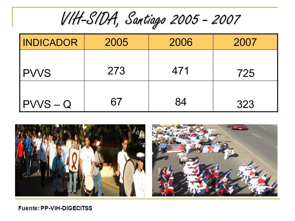 VIH-SIDA, Santiago 2005 - 2007 VIH-SIDA, Santiago 2005 - 2007 INDICADOR 200520062007 PVVS 273471 725 PVVS – Q 6784 323 Fuente: PP-VIH-DIGECITSS
