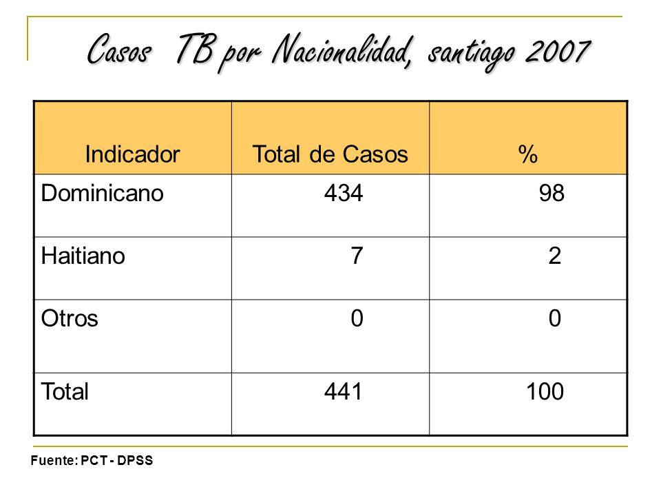 Casos TB por Nacionalidad, santiago 2007 IndicadorTotal de Casos% Dominicano 434 98 Haitiano 7 2 Otros 0 0 Total 441 100 Fuente: PCT - DPSS