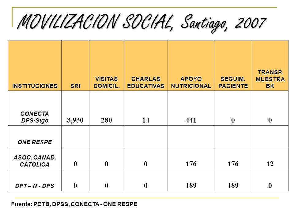 MOVILIZACION SOCIAL, Santiago, 2007 INSTITUCIONESSRIVISITASDOMICIL.CHARLASEDUCATIVASAPOYONUTRICIONALSEGUIM.PACIENTETRANSP.MUESTRABK CONECTA DPS-Stgo 3,9302801444100 ONE RESPE ASOC.