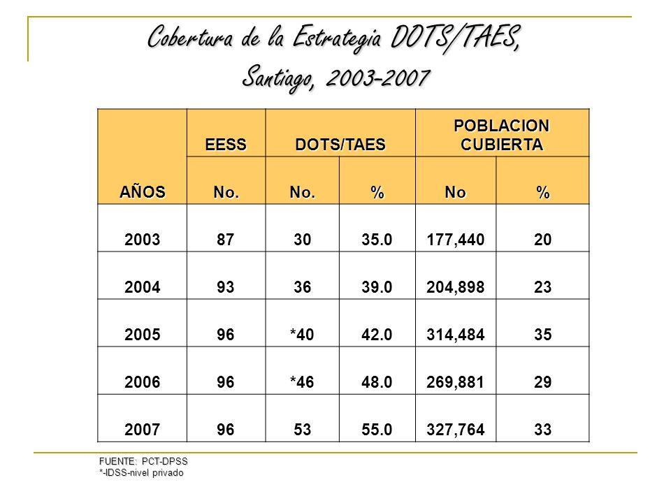 Cobertura de la Estrategia DOTS/TAES, Santiago, 2003-2007 AÑOS EESSDOTS/TAES POBLACION CUBIERTA No.No.%No% 2003873035.0177,44020 2004933639.0204,89823 200596*4042.0314,48435 200696*4648.0269,88129 2007965355.0327,76433 FUENTE: PCT-DPSS *-IDSS-nivel privado