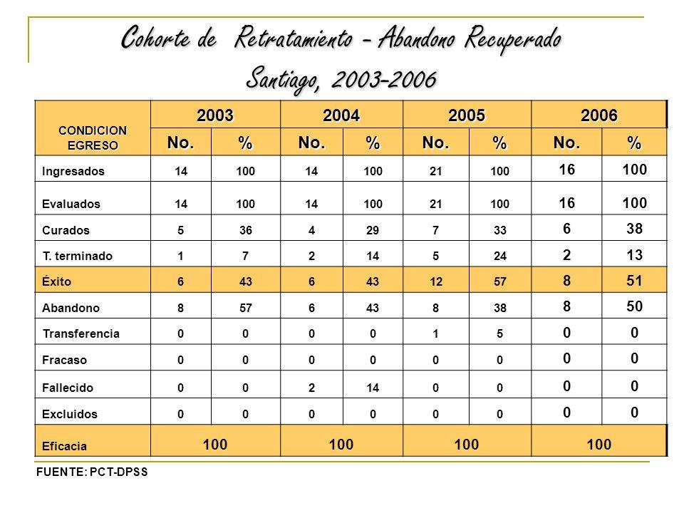 Cohorte de Retratamiento - Abandono Recuperado Santiago, 2003-2006 CONDICION EGRESO 2003200420052006 No.%No.%No.%No.% Ingresados141001410021100 16100 Evaluados141001410021100 16100 Curados536429733 638 T.