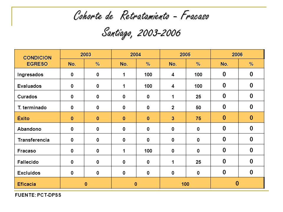 Cohorte de Retratamiento - Fracaso Santiago, 2003-2006 CONDICION EGRESO 2003200420052006 No.%No.%No.%No.% Ingresados0011004 00 Evaluados0011004 00 Curados0000125 00 T.