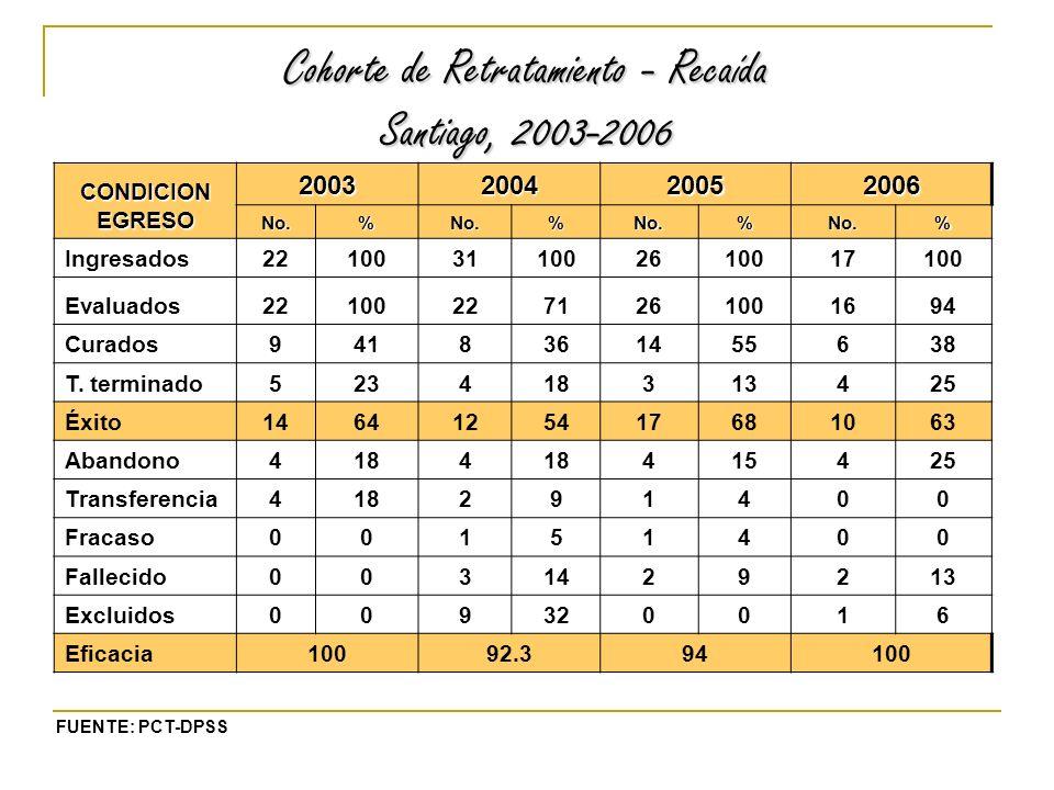 Cohorte de Retratamiento - Recaída Santiago, 2003-2006 CONDICION EGRESO 2003200420052006 No.%No.%No.%No.% Ingresados22100311002610017100 Evaluados221002271261001694 Curados9418361455638 T.