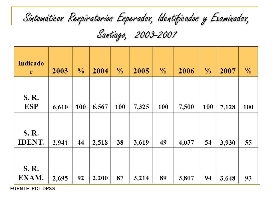 Sintomáticos Respiratorios Esperados, Identificados y Examinados, Santiago, 2003-2007 Indicado r 2003%2004 % 2005 % 2006 % 2007 % S.