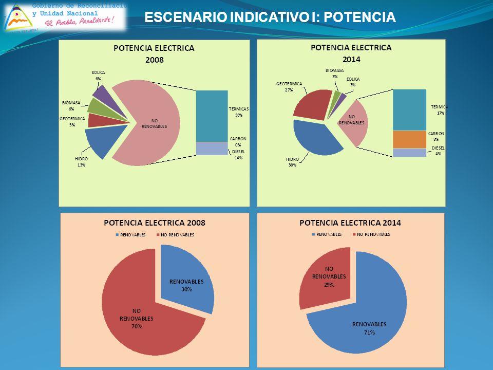 ESCENARIO INDICATIVO I: POTENCIA
