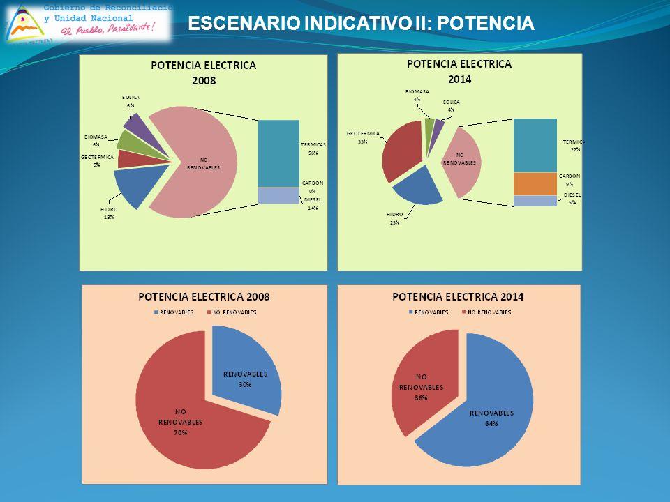 ESCENARIO INDICATIVO II: POTENCIA