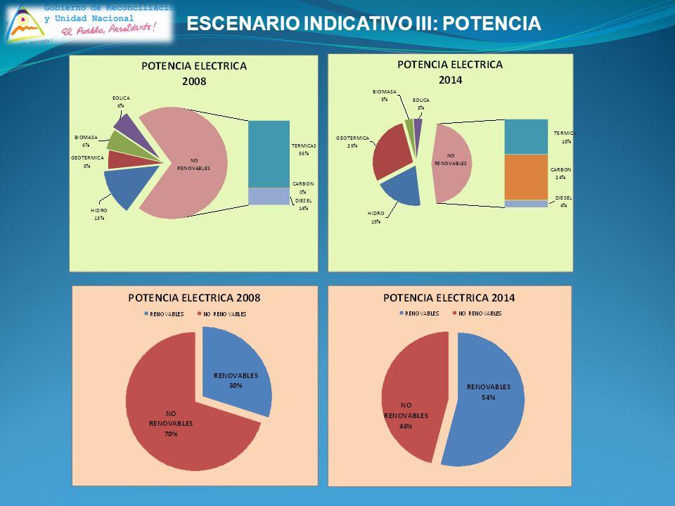 ESCENARIO INDICATIVO III: POTENCIA