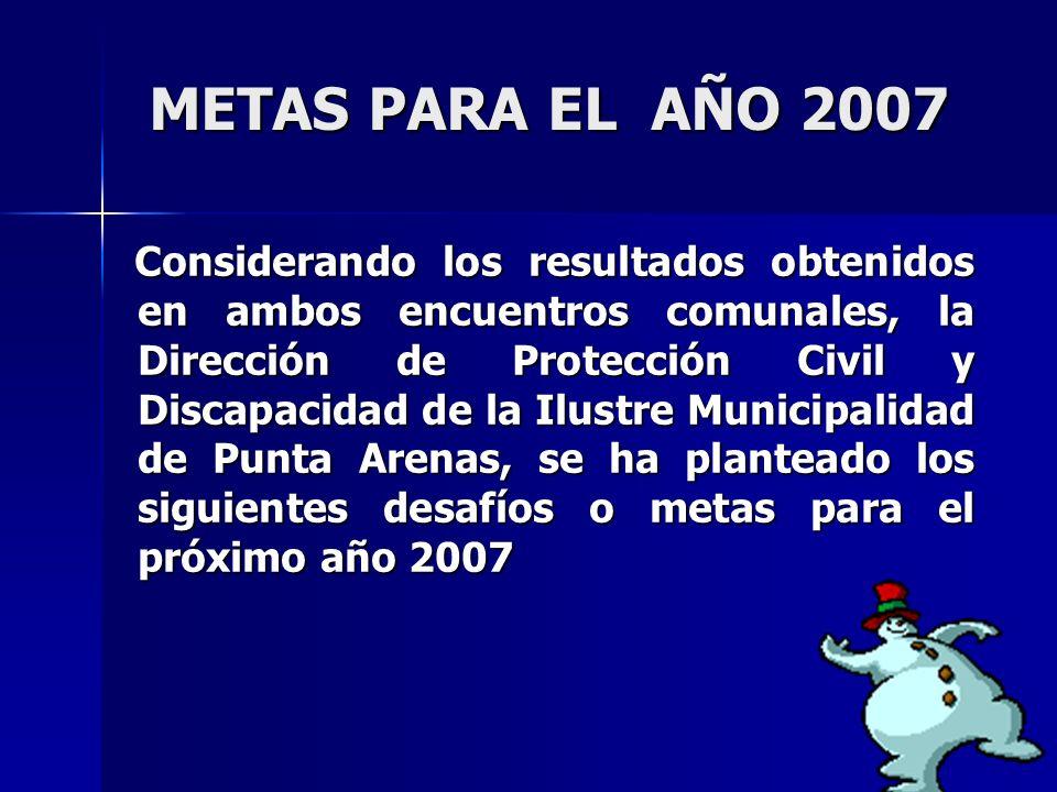 METAS PARA EL AÑO 2007 METAS PARA EL AÑO 2007 Considerando los resultados obtenidos en ambos encuentros comunales, la Dirección de Protección Civil y Discapacidad de la Ilustre Municipalidad de Punta Arenas, se ha planteado los siguientes desafíos o metas para el próximo año 2007 Considerando los resultados obtenidos en ambos encuentros comunales, la Dirección de Protección Civil y Discapacidad de la Ilustre Municipalidad de Punta Arenas, se ha planteado los siguientes desafíos o metas para el próximo año 2007